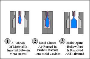 blow_molding_diagram